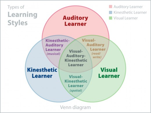 Picture of 3 learning styles, auditory, visual and kinesthetic