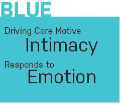 blue core motives